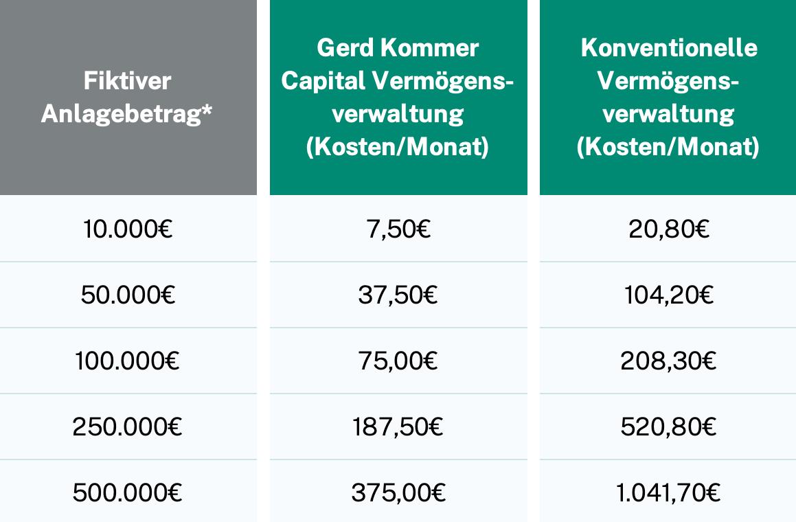 Kostenvergleich Gerd Kommer Capital