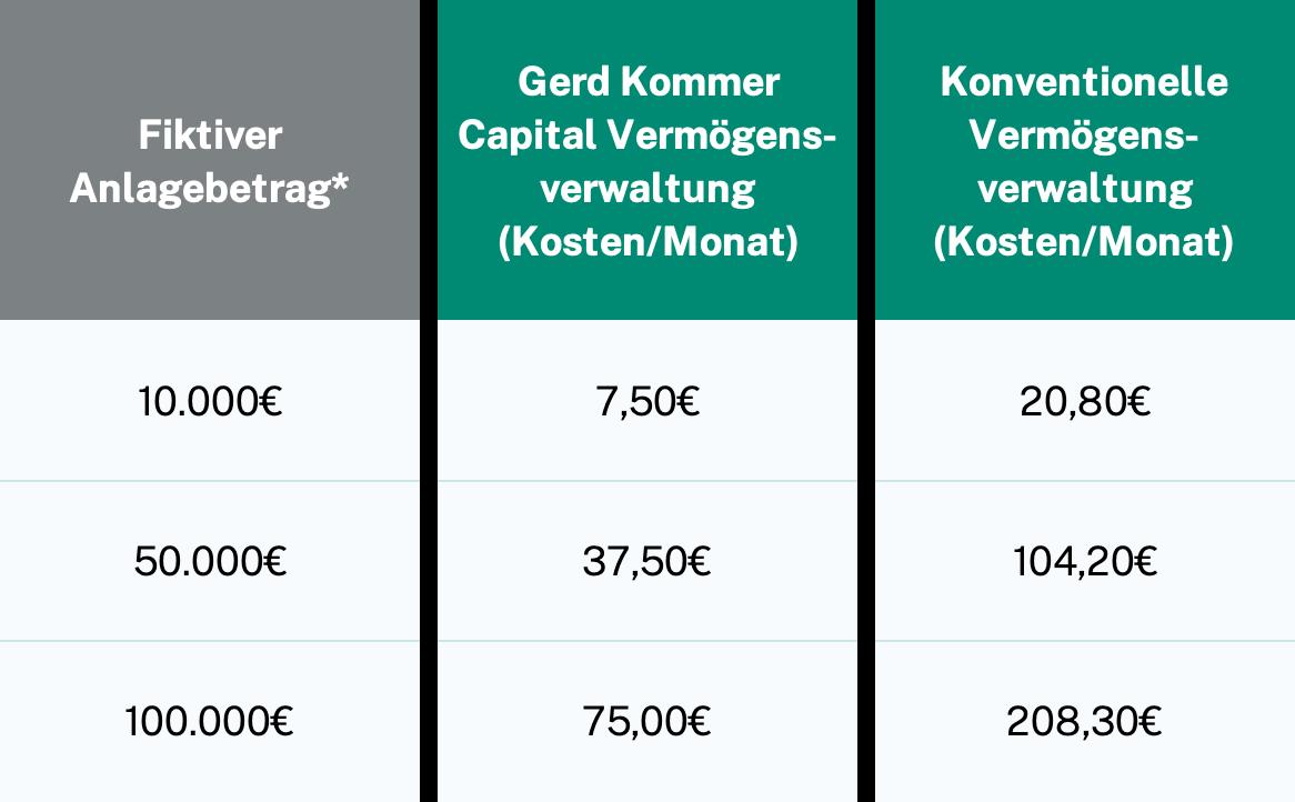 Kostenvergleich Gerd Kommer Capital Weltportfolio